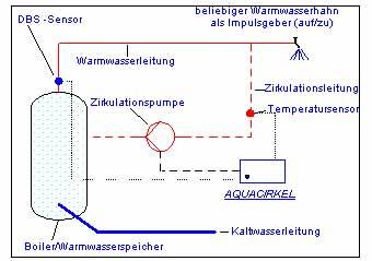 Aquacirkel - Funktionsweise: DBS-Sensor, Warmwasserleitung, Zirkulationsleitung profimaus.de - CU - Pressfittings � Kupfer Pressfittinge � Stellungnahme Hersteller � FRA.BO S.P.A. � DVGW- Pr�fgrundlage � Warmwasserspeicher � profimaus Druckspeicher heimwerken renovieren modernisieren selbst ist der mann parkett fliesen bel�ftung badewanne dusche sp�le gartenteich fenster t�ren drahtzaun bordueren bodenbelag anstriche flecken gipskarton heizk�rper heissluft feinsteinzeug cotto schrauben l�ten profimaus.de profimaus Pressfittings Kupfer Pressfittinge Stellungnahme Hersteller FRA.BO S.P.A. DVGW- Pr�fgrundlage Warmwasserspeicher Heizkessel Referenzen Solartechnik W�rmebedarf Sonnenkollektor W�rmespeicher thermischen Solaranlagen Puffer Brauchwasserspeicher Solarspeicher Schwimmbadwassererw�rmung Neubau Heizung Druckspeicher Schwerkraftanlage Speichervolumen W�rmeverluste Rohranschl�sse Armaturen Fremdstromanode Edelstahlspeicher Solarfl�ssigkeit Kollektor Thermosiphonrohre Prellbleche Schichtung Solarenergie Sonnenenergie Photovoltaik, Sonne  WC-Sitz, Delphin wc-sitz produktvergleich preisauskunft preise produkte angebote Wand-WC Pellin WC-Sitz WC-Sp�lkasten Preisvergleich Sp�lenarmatur sp�le sp�len spuele spuelen blanco franke damixa teka armatur armaturen wasserhahn blancoaxis blancoaxia blancodelta delta linus blancolinus Aquacirkel Membran-Sicherheitsventil Kessel Entw�sserung Abwasser Rueckstau R�ckstau Pumpen Pumpe Drainage Staufix Hebeanlagen Hebeanlage Fettabscheider Regenwassernutzung Regenwassernutzanlagen Fettabscheider Benzinabscheider Koaleszenzabscheider Schachtsysteme